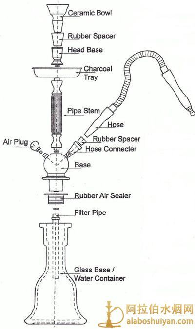 Structure diagram and analysis of Arabian water bottle