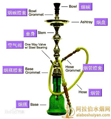 阿拉伯水烟抽着呛怎么办